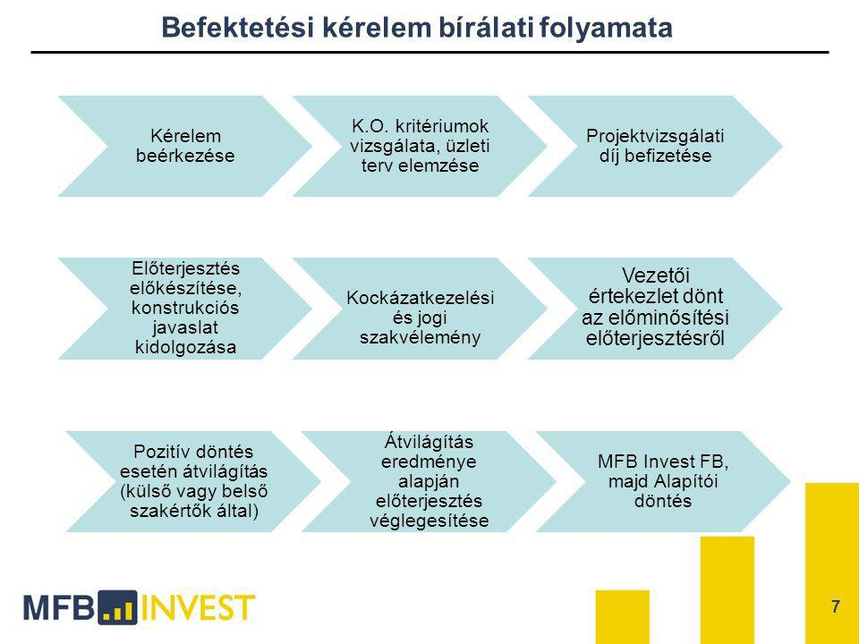 Befektetési kérelem bírálati folyamata