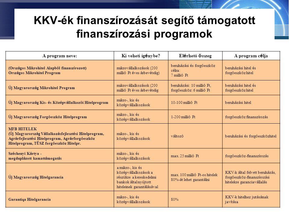 KKV-ék finanszírozását segítő támogatott finanszírozási programok