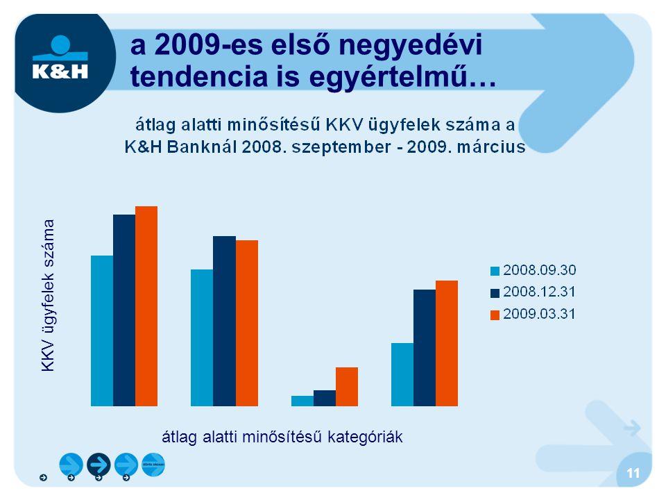 a 2009-es első negyedévi tendencia is egyértelmű…