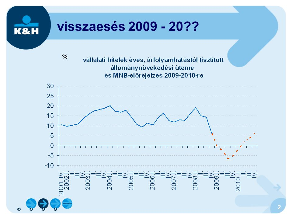 visszaesés 2009 - 20