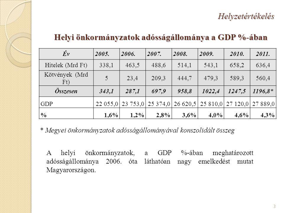 Helyzetértékelés Helyi önkormányzatok adósságállománya a GDP %-ában