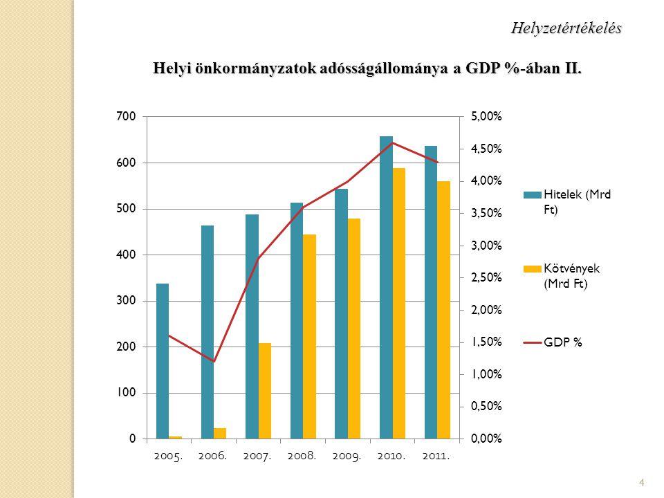 Helyzetértékelés Helyi önkormányzatok adósságállománya a GDP %-ában II.