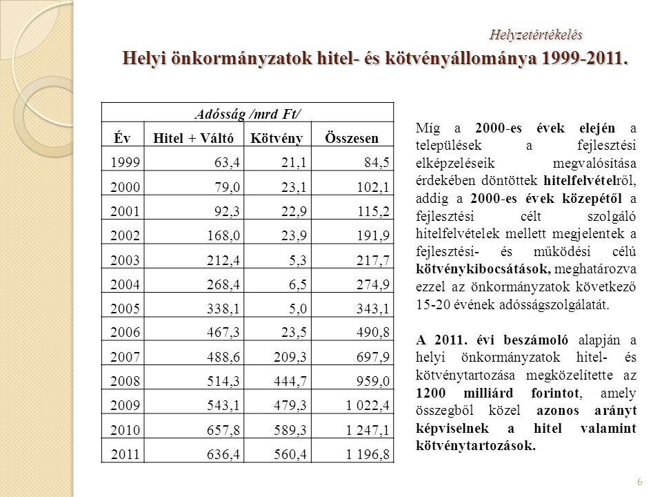 Helyi önkormányzatok hitel- és kötvényállománya 1999-2011.