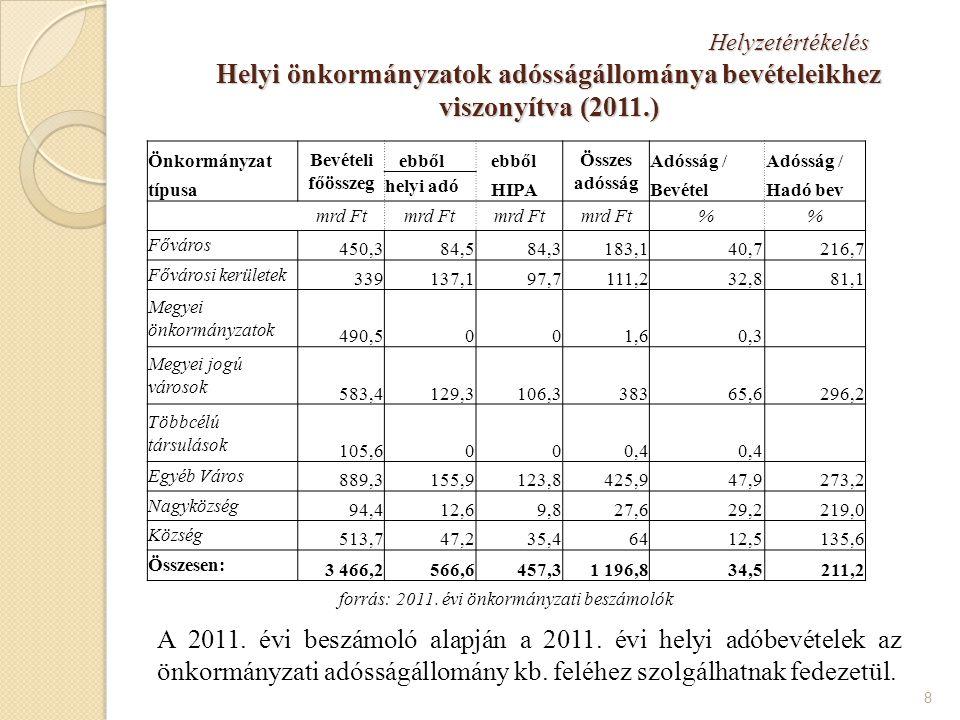 forrás: 2011. évi önkormányzati beszámolók