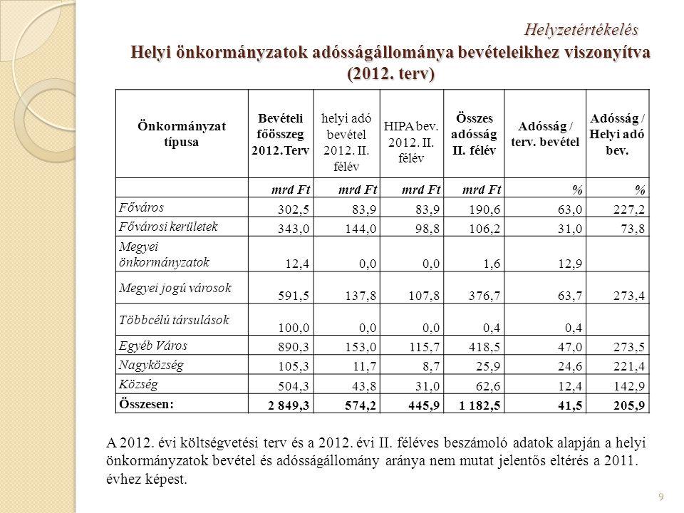 Bevételi főösszeg 2012.Terv Összes adósság II. félév