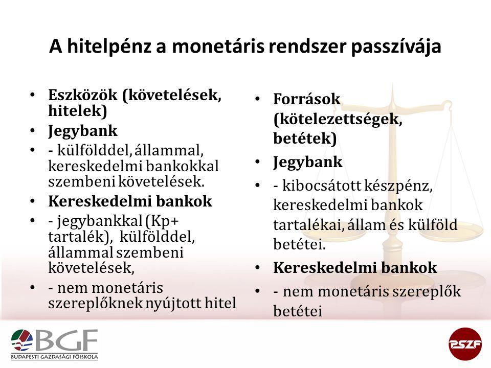 A hitelpénz a monetáris rendszer passzívája