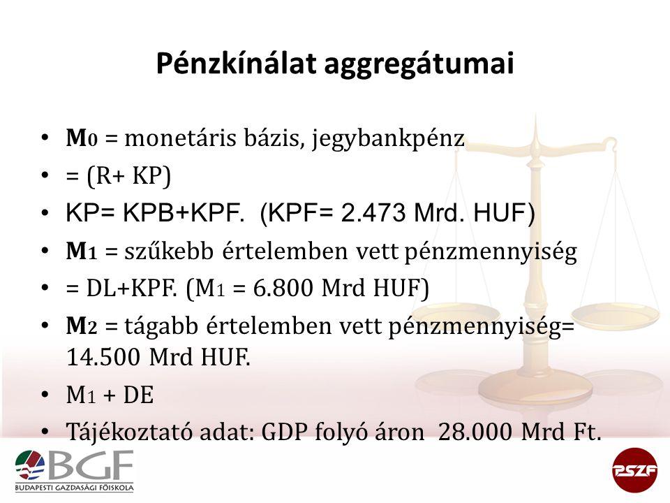 Pénzkínálat aggregátumai