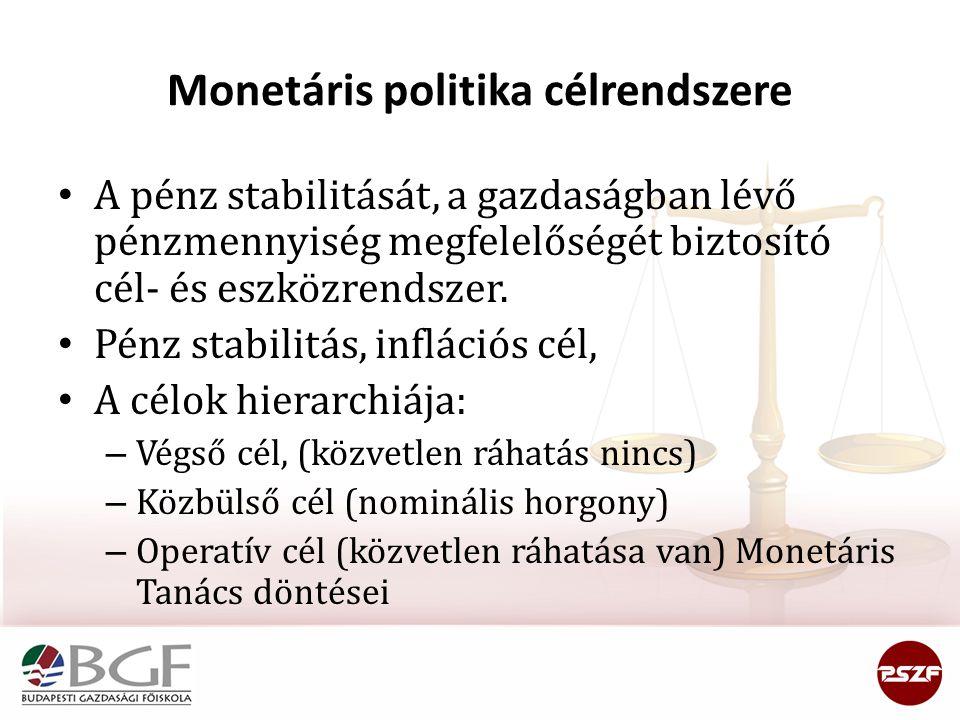 Monetáris politika célrendszere