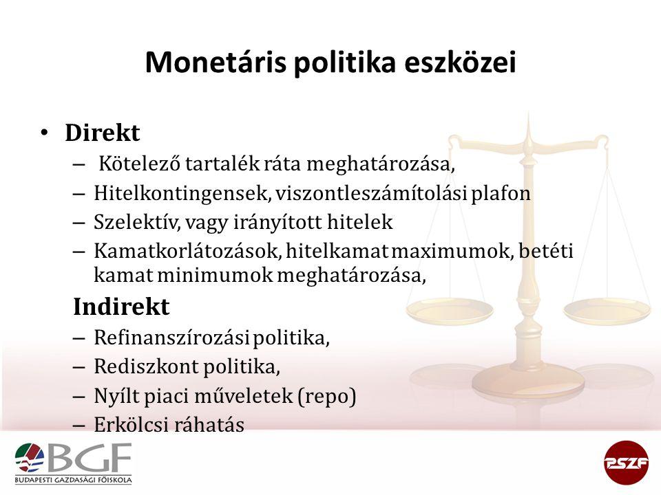 Monetáris politika eszközei