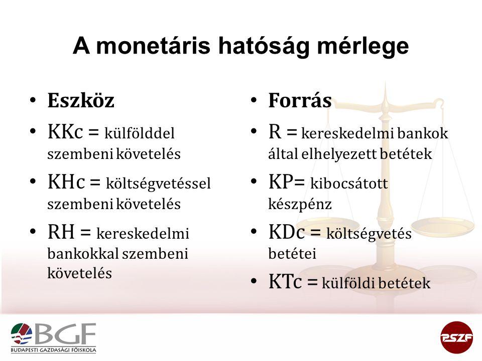 A monetáris hatóság mérlege