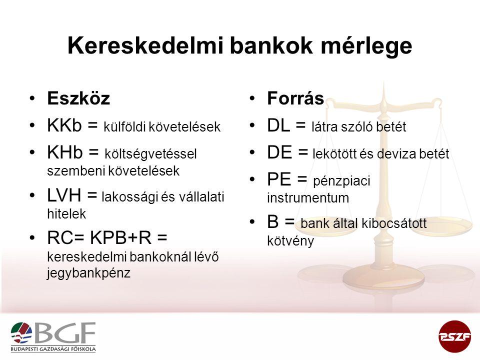 Kereskedelmi bankok mérlege