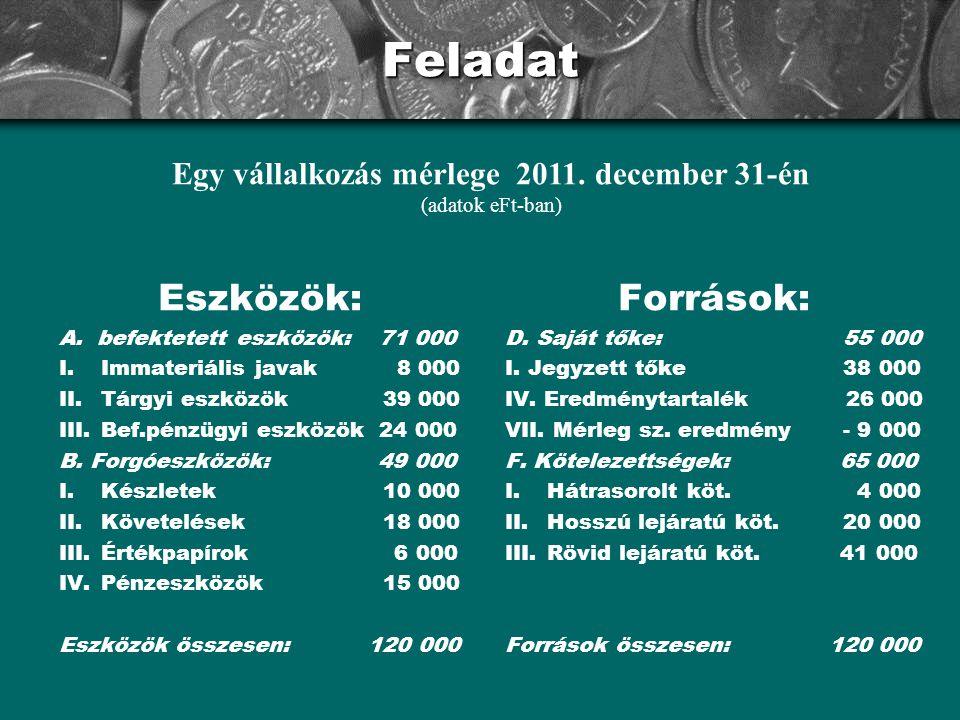 Egy vállalkozás mérlege 2011. december 31-én