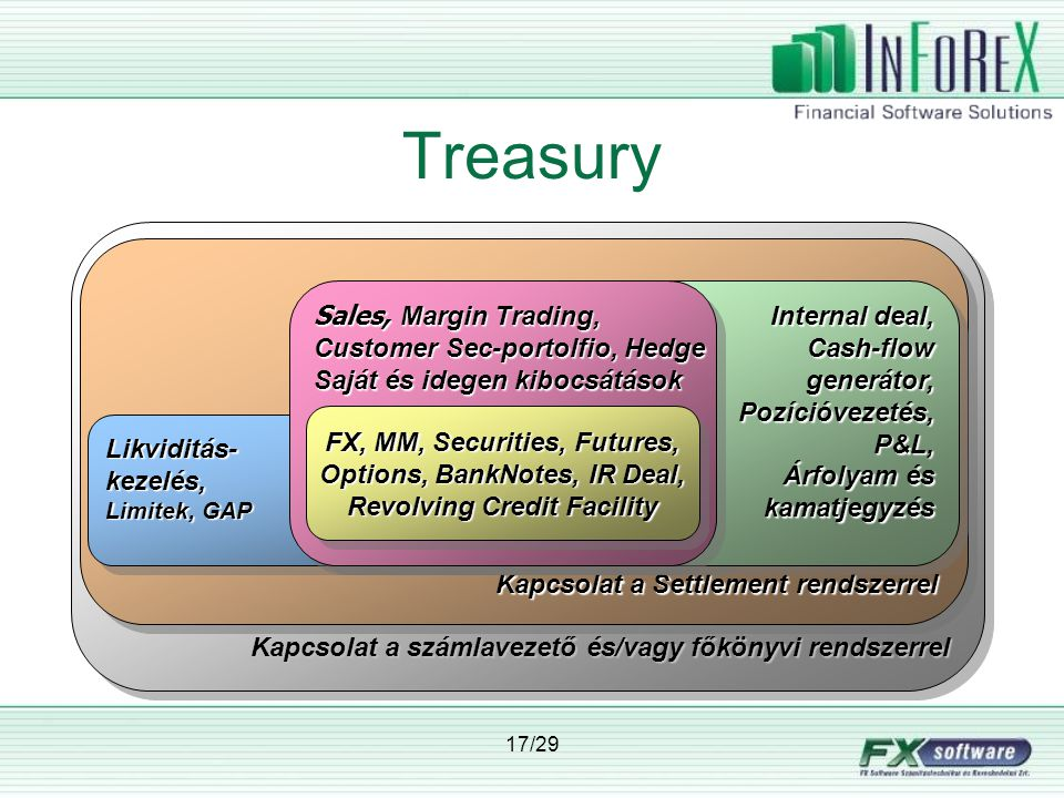 Treasury Kapcsolat a számlavezető és/vagy főkönyvi rendszerrel