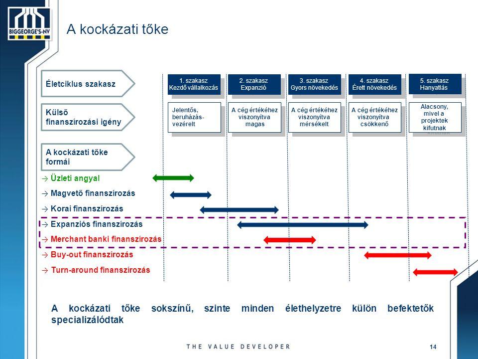A kockázati tőke Életciklus szakasz. 1. szakasz. Kezdő vállalkozás. 2. szakasz. Expanzió. 3. szakasz.