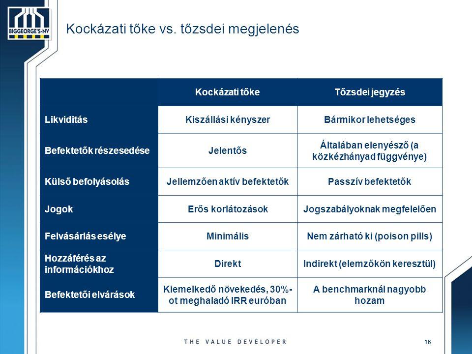 Kockázati tőke vs. tőzsdei megjelenés