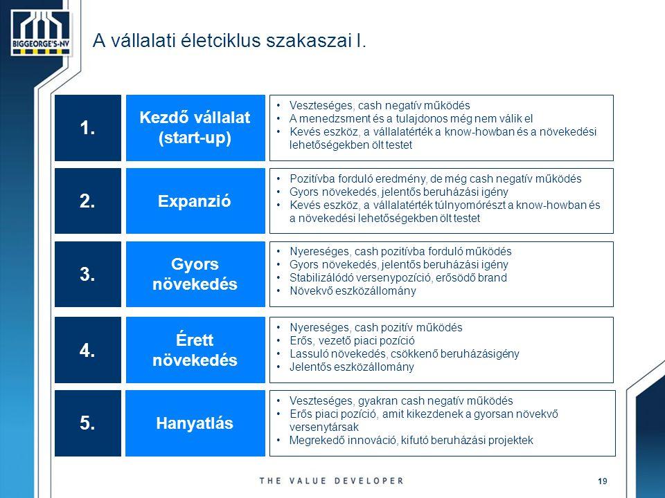 A vállalati életciklus szakaszai I.