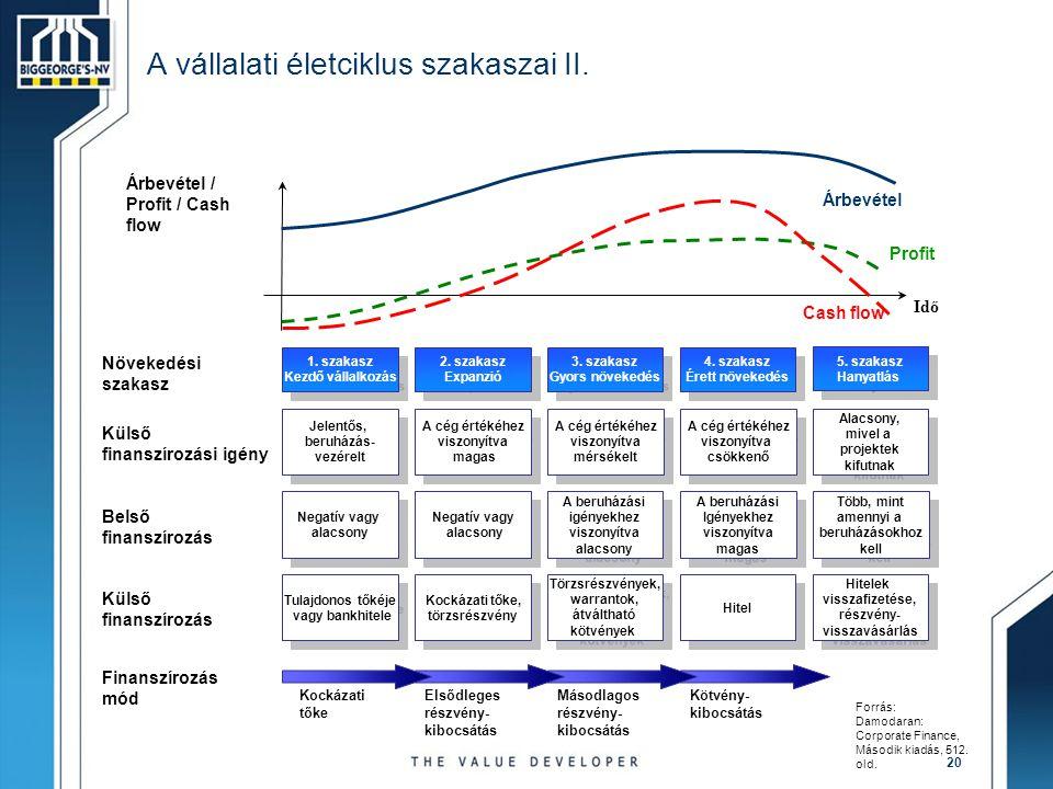 A vállalati életciklus szakaszai II.