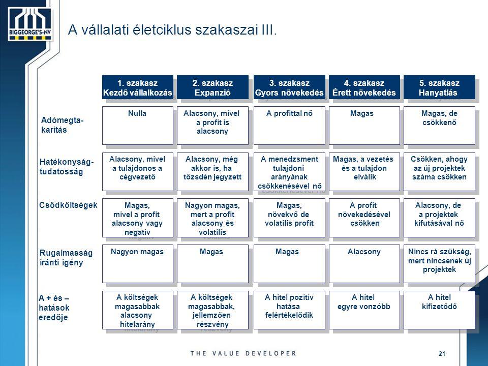 A vállalati életciklus szakaszai III.