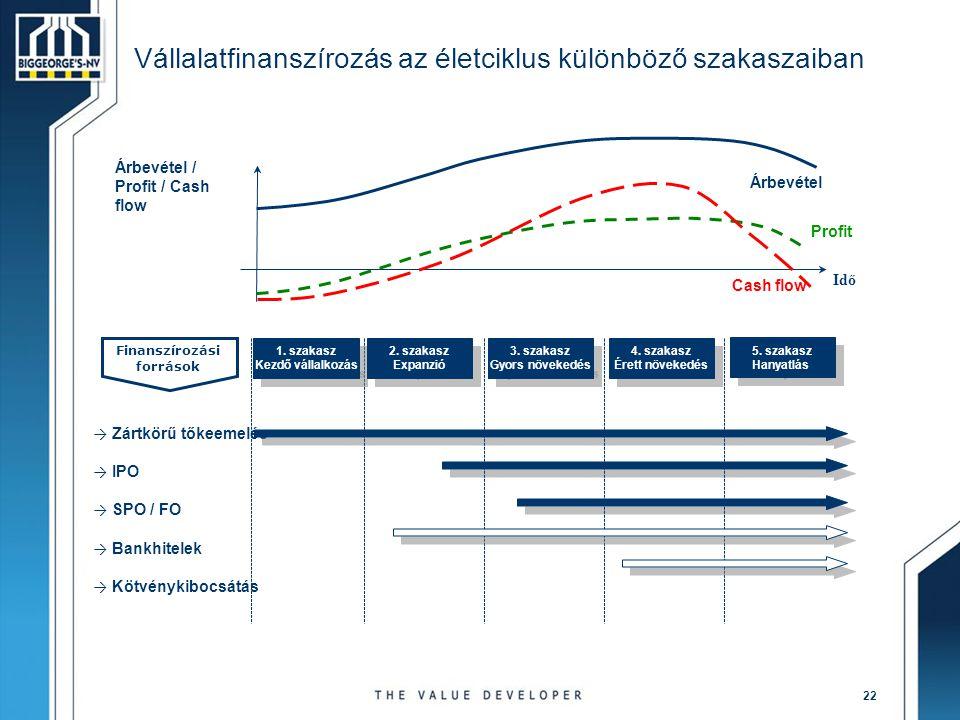 Vállalatfinanszírozás az életciklus különböző szakaszaiban