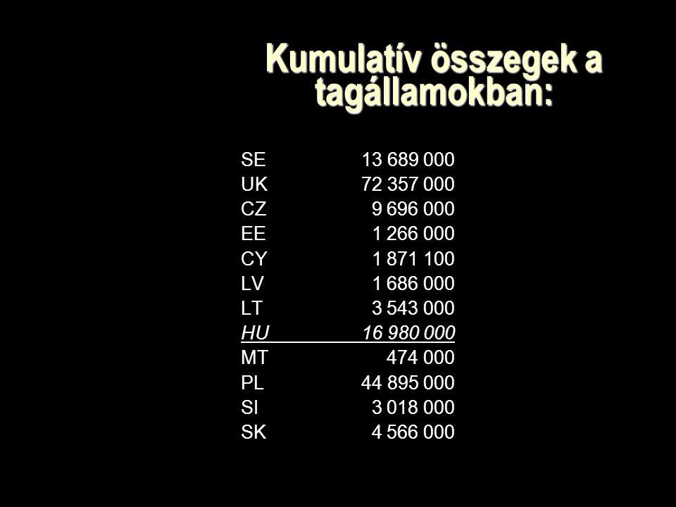 Kumulatív összegek a tagállamokban: