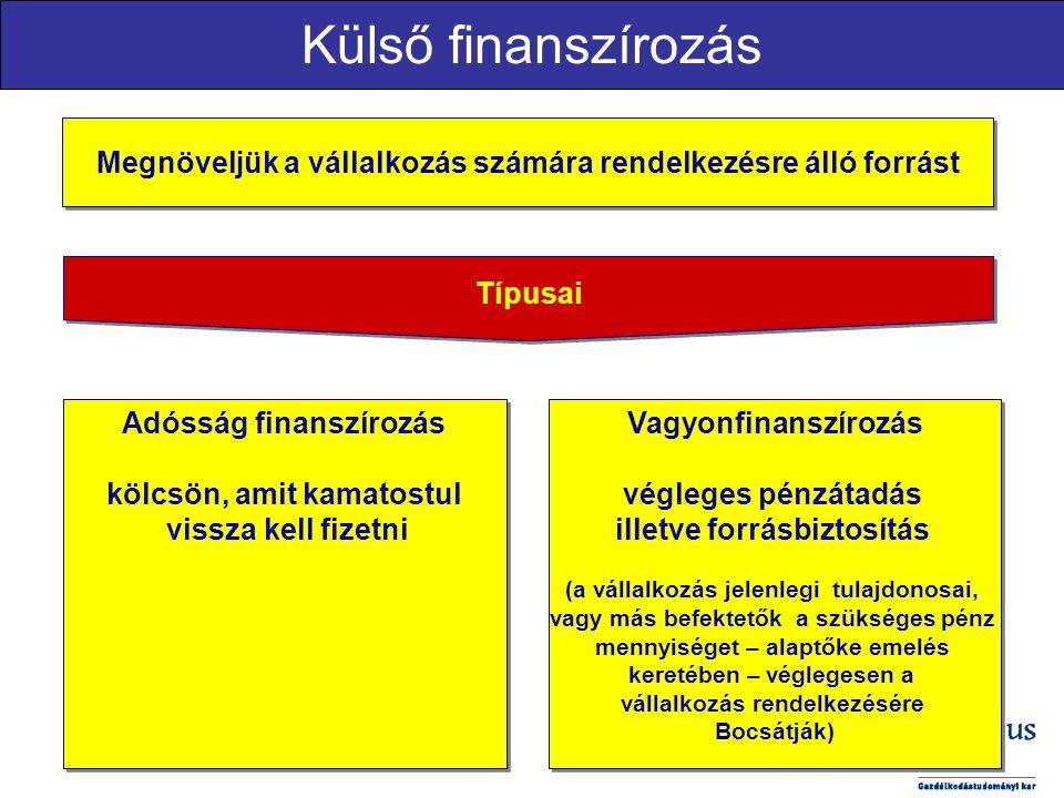 Külső finanszírozás Típusai