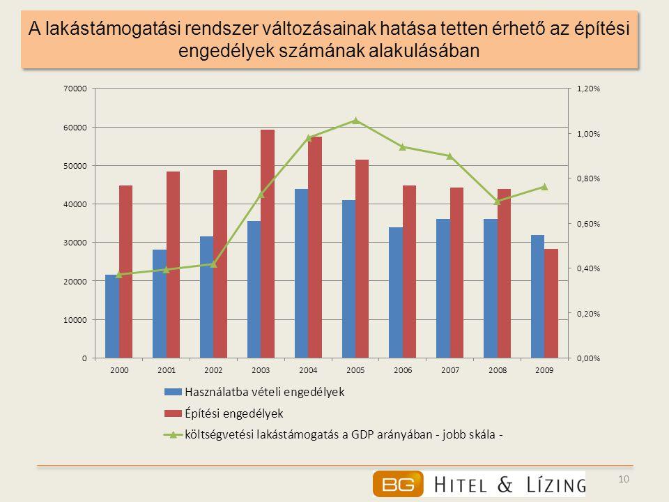 A lakástámogatási rendszer változásainak hatása tetten érhető az építési engedélyek számának alakulásában