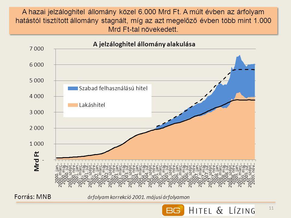 A hazai jelzáloghitel állomány közel 6. 000 Mrd Ft