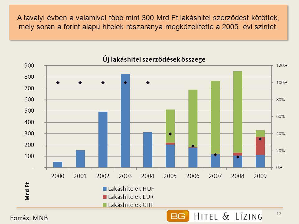 A tavalyi évben a valamivel több mint 300 Mrd Ft lakáshitel szerződést kötöttek, mely során a forint alapú hitelek részaránya megközelítette a 2005. évi szintet.