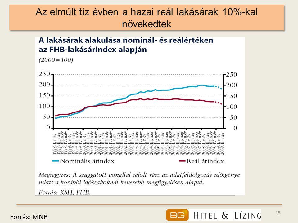 Az elmúlt tíz évben a hazai reál lakásárak 10%-kal növekedtek