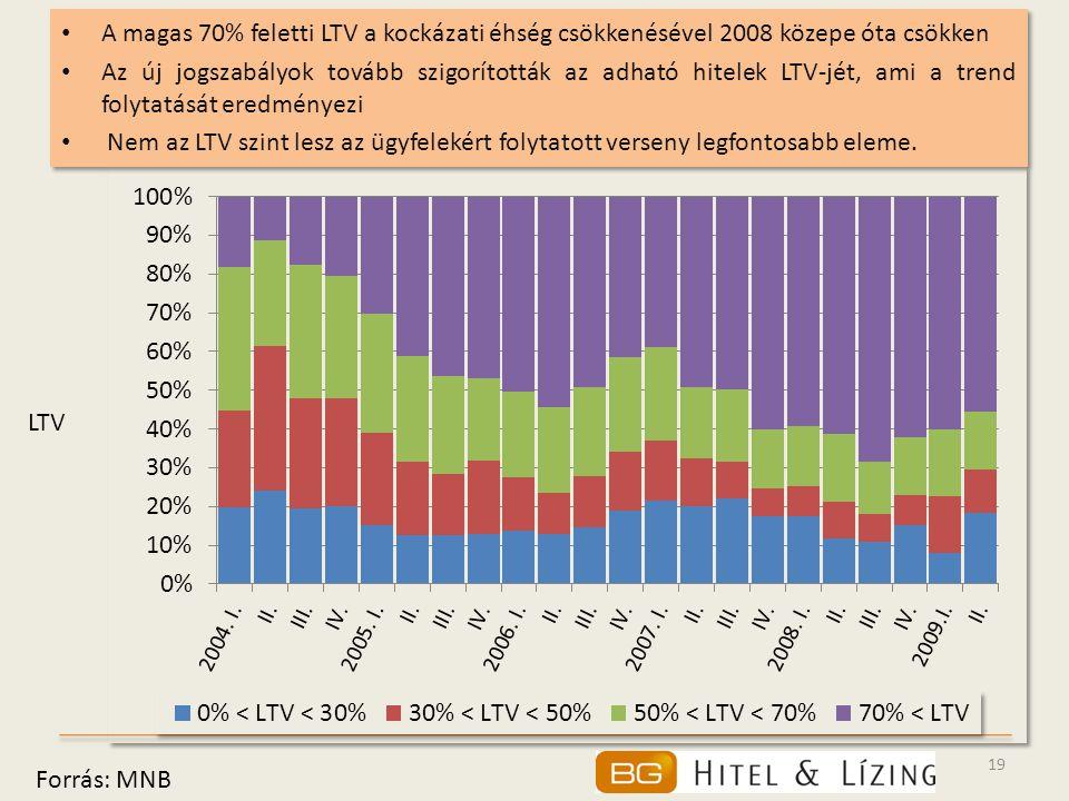 A magas 70% feletti LTV a kockázati éhség csökkenésével 2008 közepe óta csökken