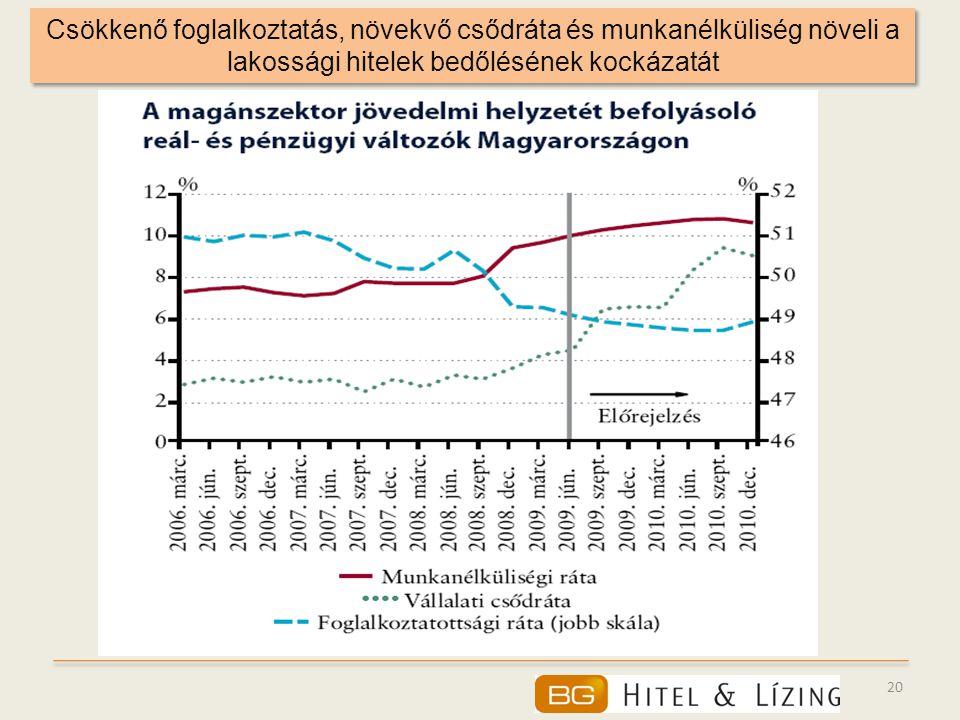 Csökkenő foglalkoztatás, növekvő csődráta és munkanélküliség növeli a lakossági hitelek bedőlésének kockázatát