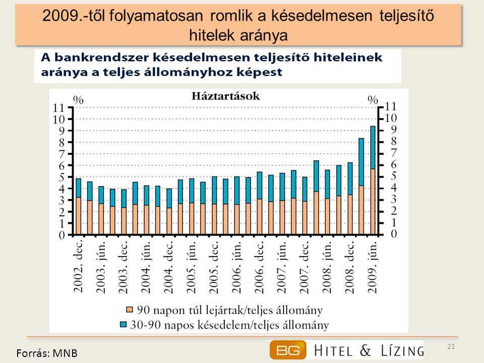 2009.-től folyamatosan romlik a késedelmesen teljesítő hitelek aránya