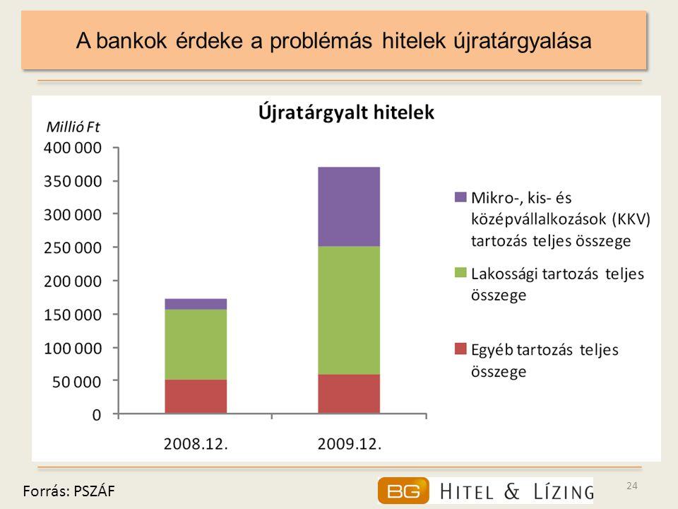 A bankok érdeke a problémás hitelek újratárgyalása