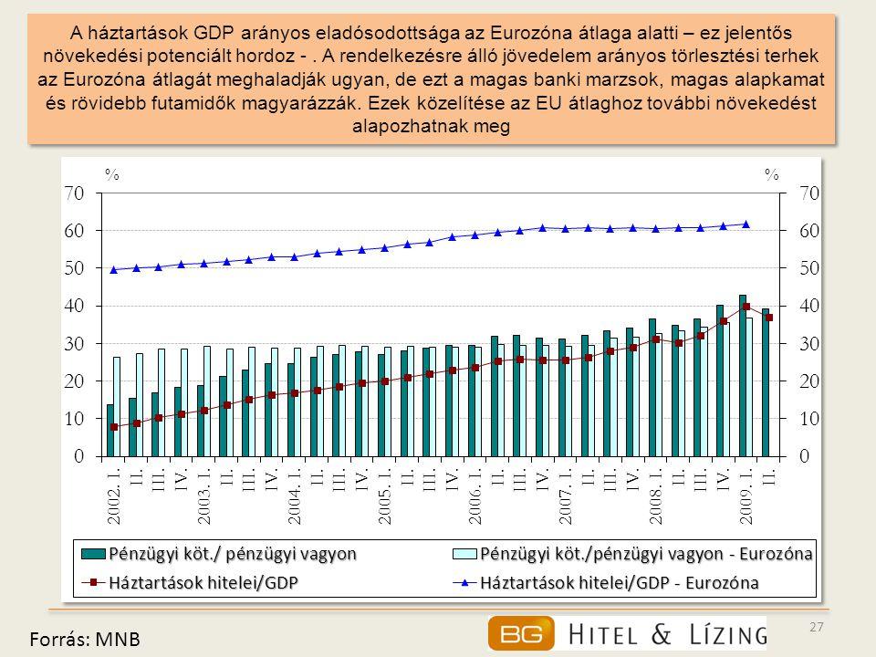 A háztartások GDP arányos eladósodottsága az Eurozóna átlaga alatti – ez jelentős növekedési potenciált hordoz - . A rendelkezésre álló jövedelem arányos törlesztési terhek az Eurozóna átlagát meghaladják ugyan, de ezt a magas banki marzsok, magas alapkamat és rövidebb futamidők magyarázzák. Ezek közelítése az EU átlaghoz további növekedést alapozhatnak meg