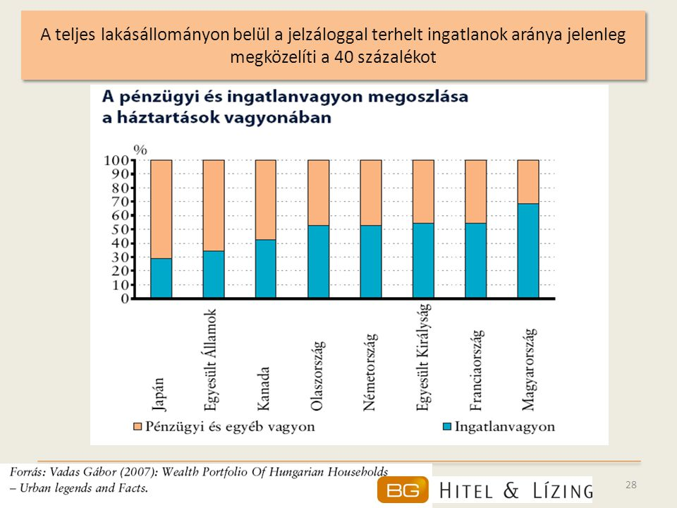 A teljes lakásállományon belül a jelzáloggal terhelt ingatlanok aránya jelenleg megközelíti a 40 százalékot
