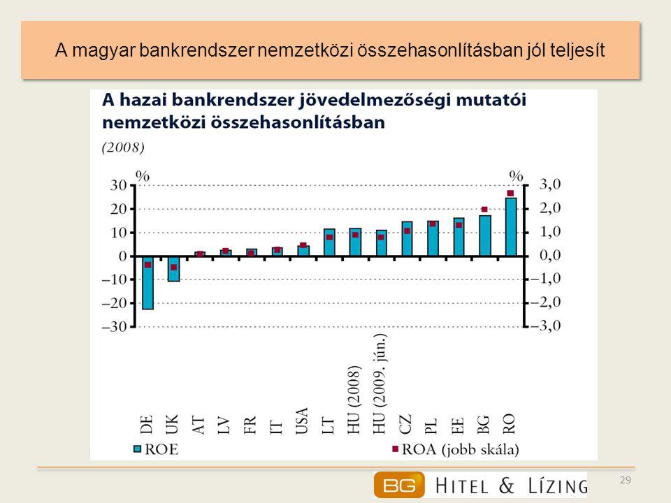 A magyar bankrendszer nemzetközi összehasonlításban jól teljesít