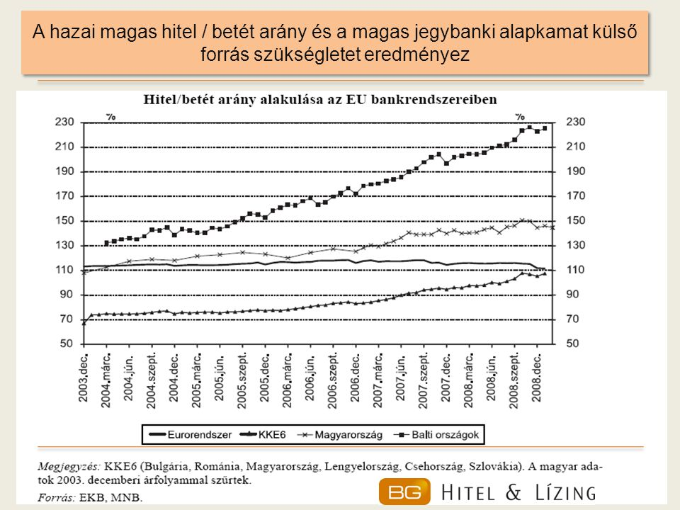 A hazai magas hitel / betét arány és a magas jegybanki alapkamat külső forrás szükségletet eredményez