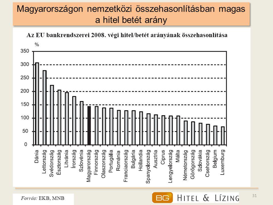 Magyarországon nemzetközi összehasonlításban magas a hitel betét arány