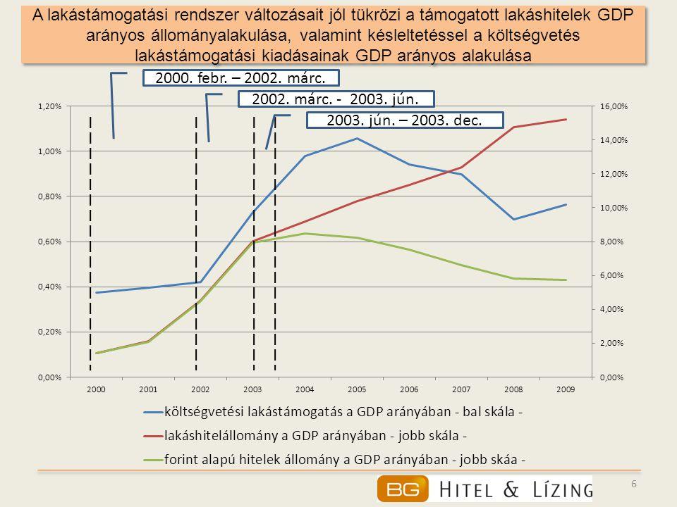 A lakástámogatási rendszer változásait jól tükrözi a támogatott lakáshitelek GDP arányos állományalakulása, valamint késleltetéssel a költségvetés lakástámogatási kiadásainak GDP arányos alakulása