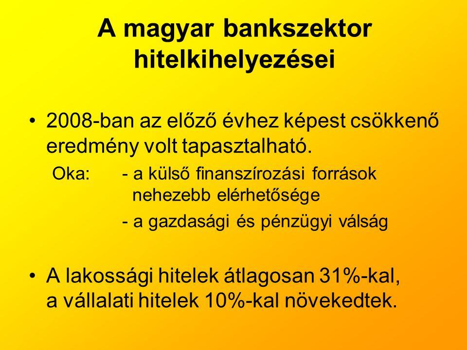 A magyar bankszektor hitelkihelyezései