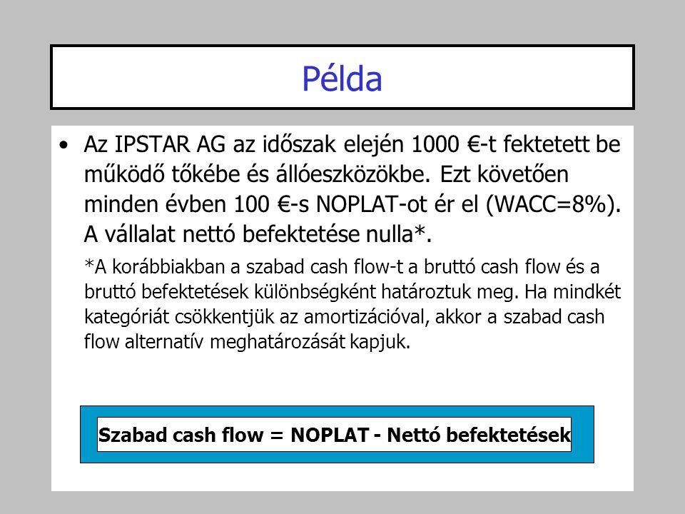 Szabad cash flow = NOPLAT - Nettó befektetések