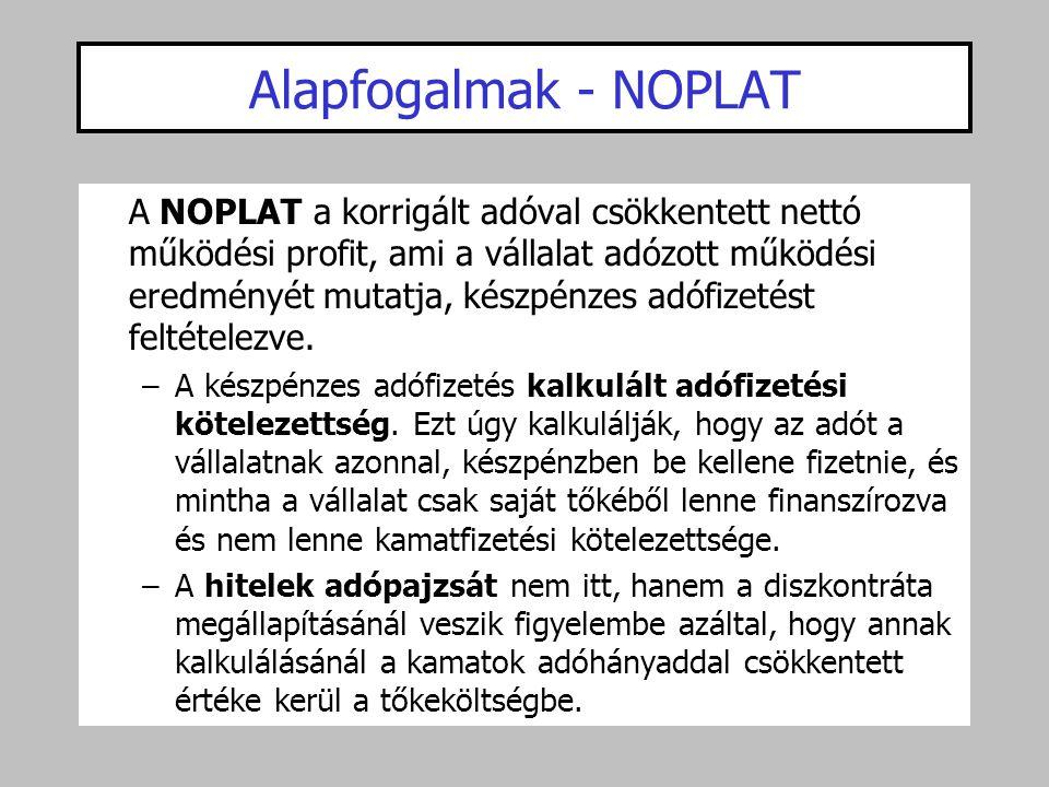 Alapfogalmak - NOPLAT