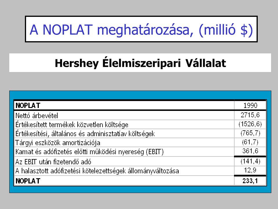A NOPLAT meghatározása, (millió $)