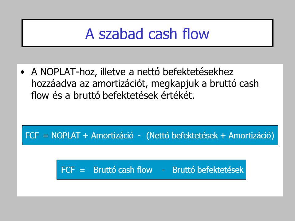 (Nettó befektetések + Amortizáció)