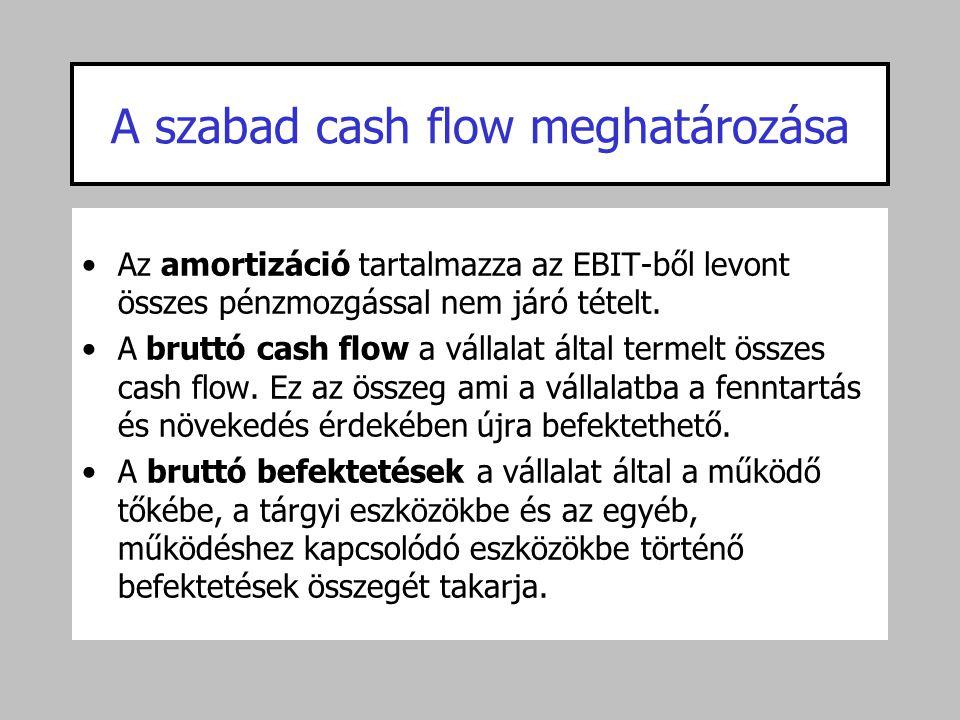 A szabad cash flow meghatározása
