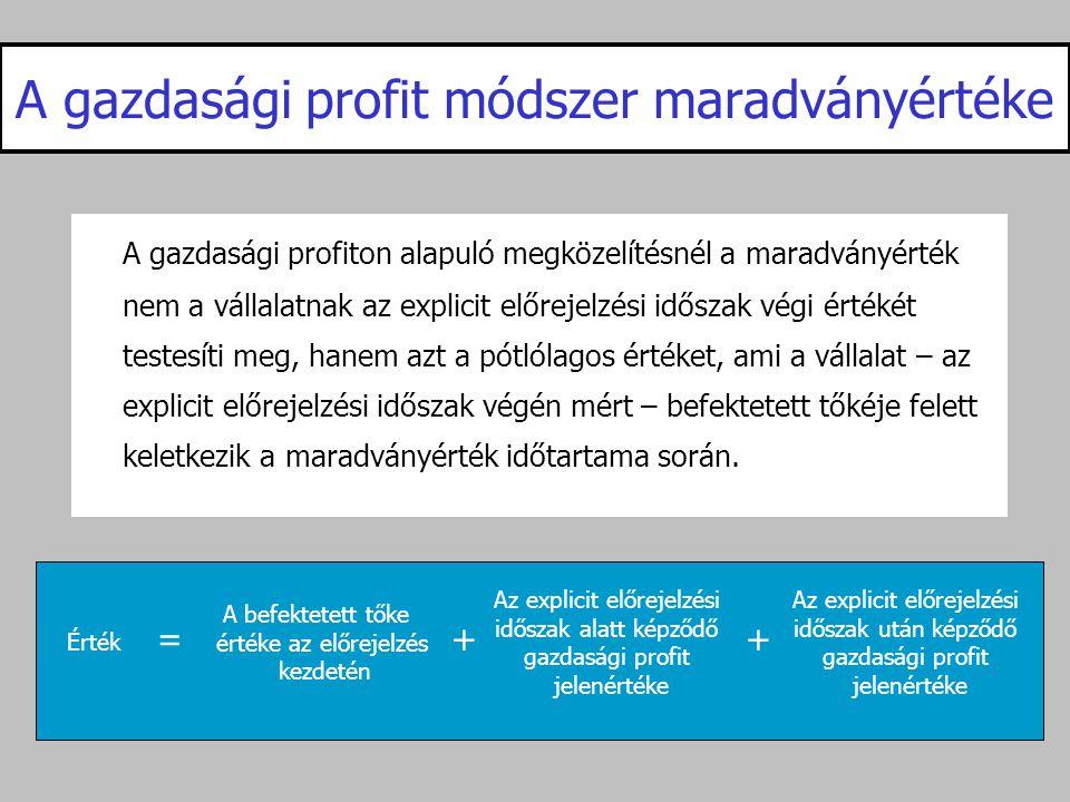 A gazdasági profit módszer maradványértéke
