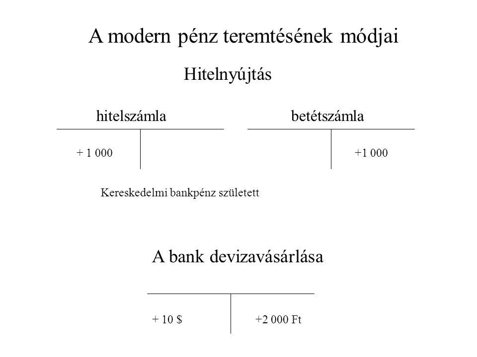 A modern pénz teremtésének módjai