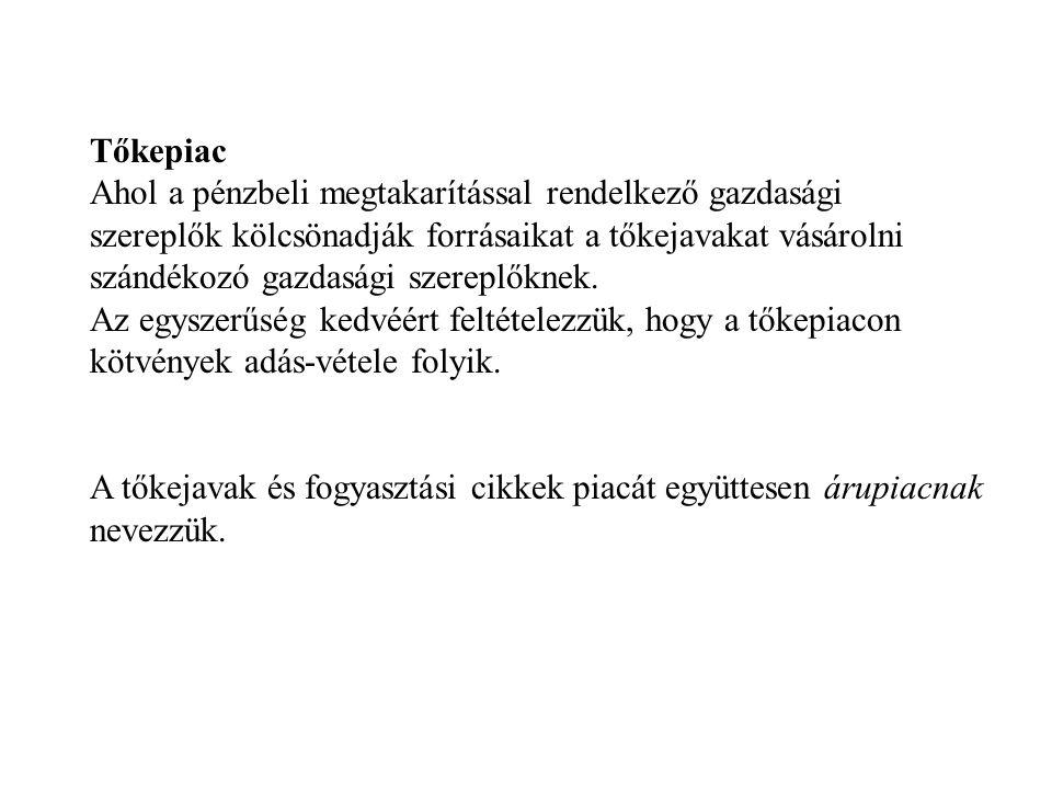 Tőkepiac