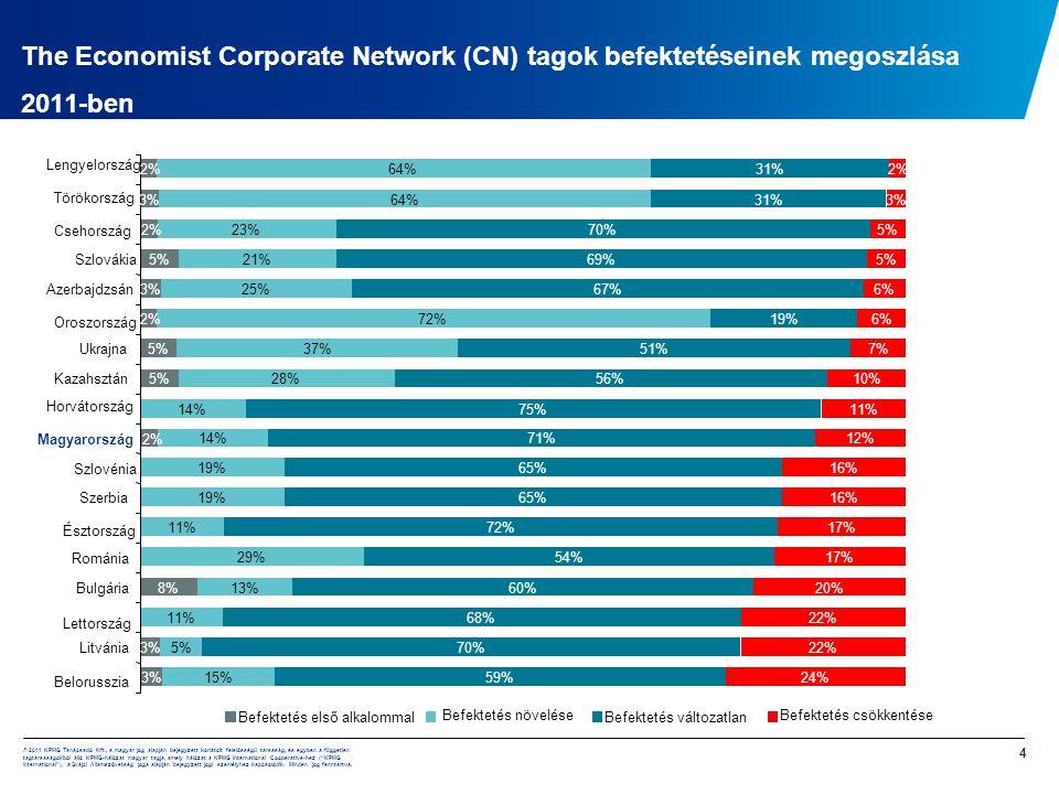 The Economist Corporate Network (CN) tagok befektetéseinek megoszlása 2011-ben