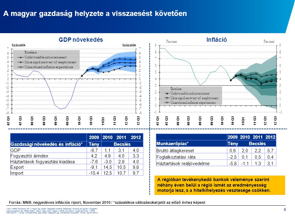 A magyar gazdaság helyzete a visszaesést követően